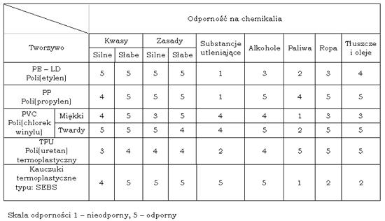 wlasciwosci-fizyko-chemiczne-wyrobow-2